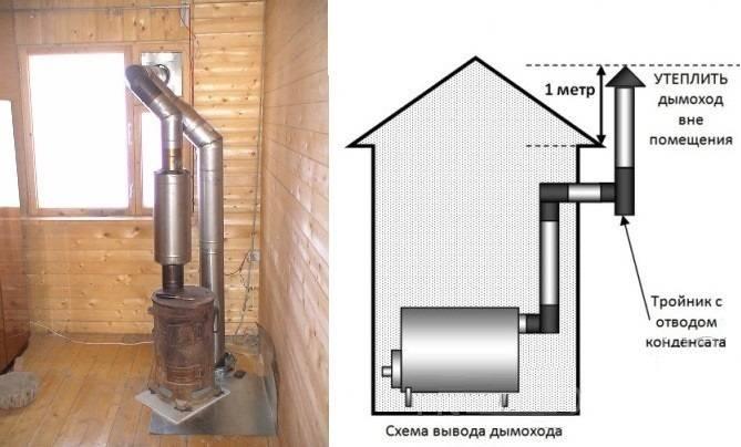 Как правильно сделать дымоход в гараже от буржуйки пенофол на трубу дымохода