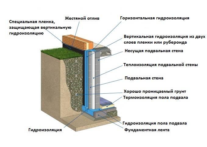 Изоляция подвальных помещений