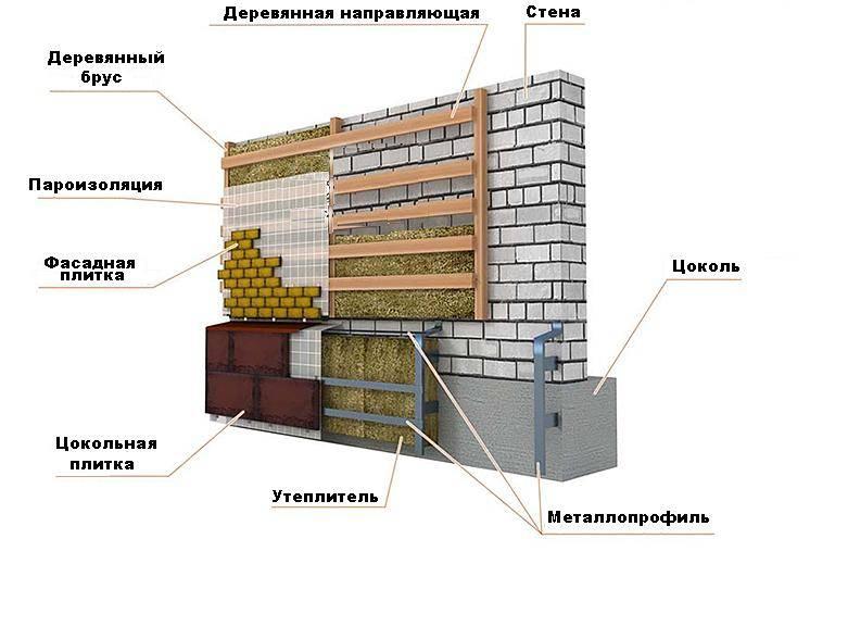 Отделка цоколя и фасада