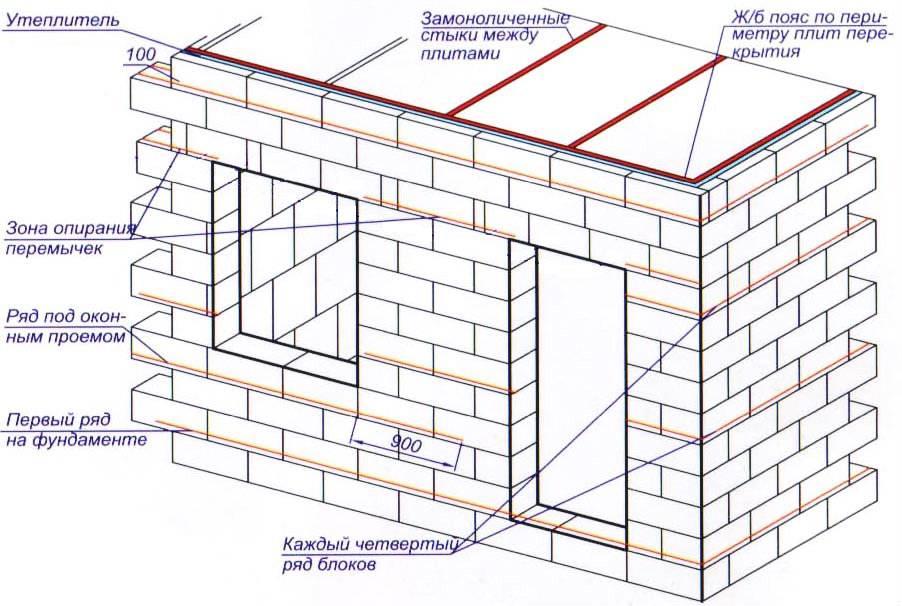 Гараж из блоков чертеж