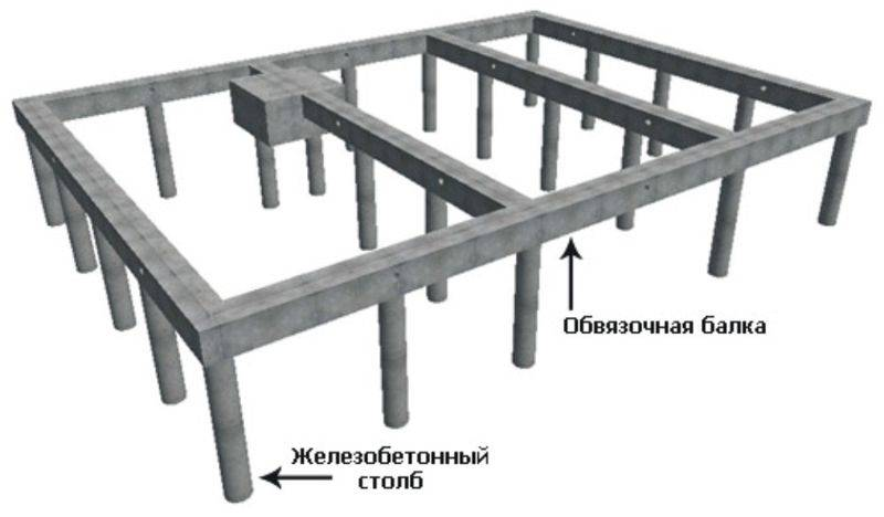 Фундамент свайного типа