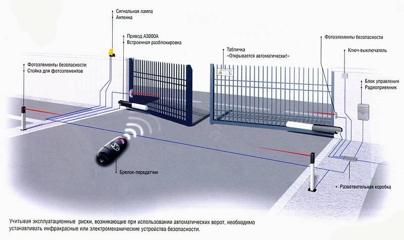 Воротная автоматика упрощает жизнь владельцу гаража