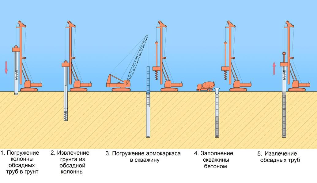 Строительство свай