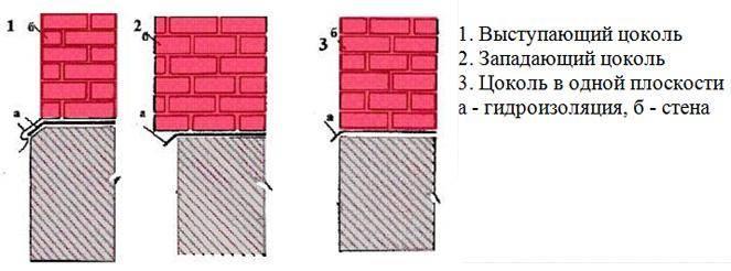 Существует несколько вариантов обустройства цоколей