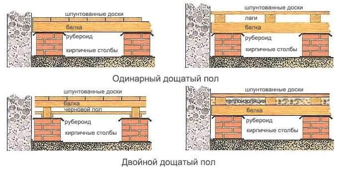 Как можно сделать деревянное покрытие