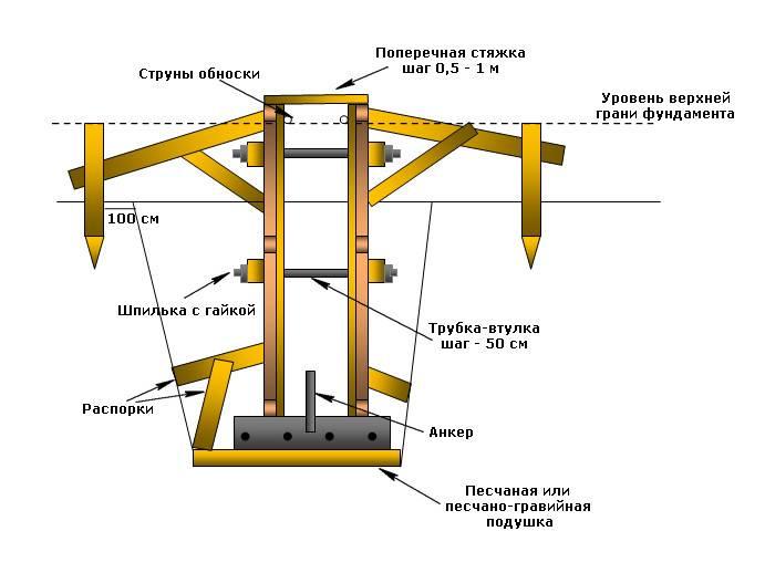 Фундамент под гараж с опалубкой