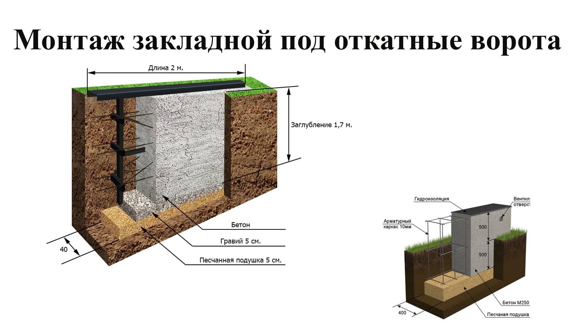 Фундамент под раздвижные ворота
