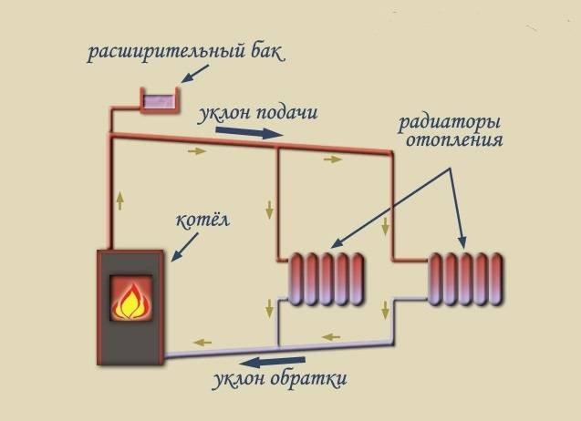 Дровяная печь является самым доступным способом обогрева