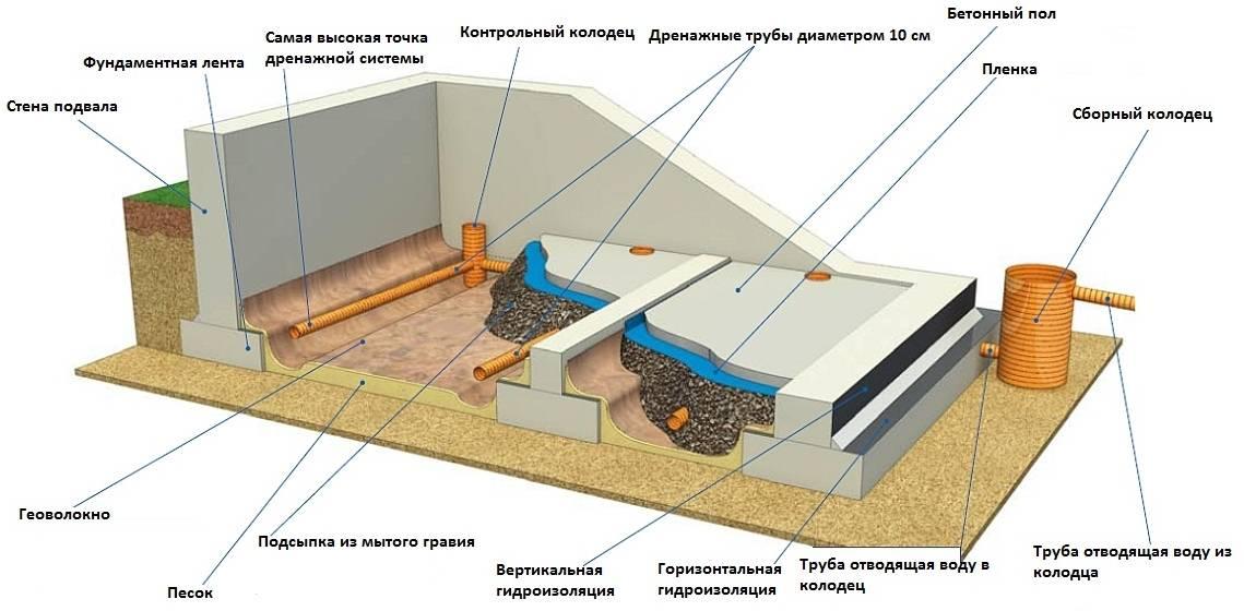 Подвал требует комбинированных защитных мер от излишка влаги