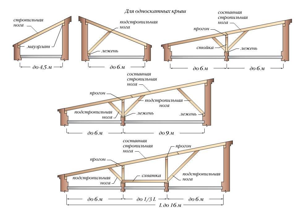 Вариантов обустройства односкатной крыши предостаточно