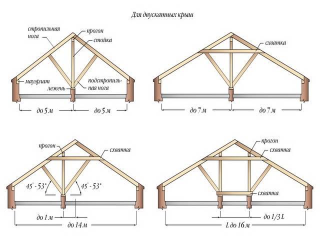 Как сделать двухскатную крышу беседки