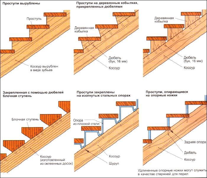 Существует несколько видов конструкций ступенек лестницы
