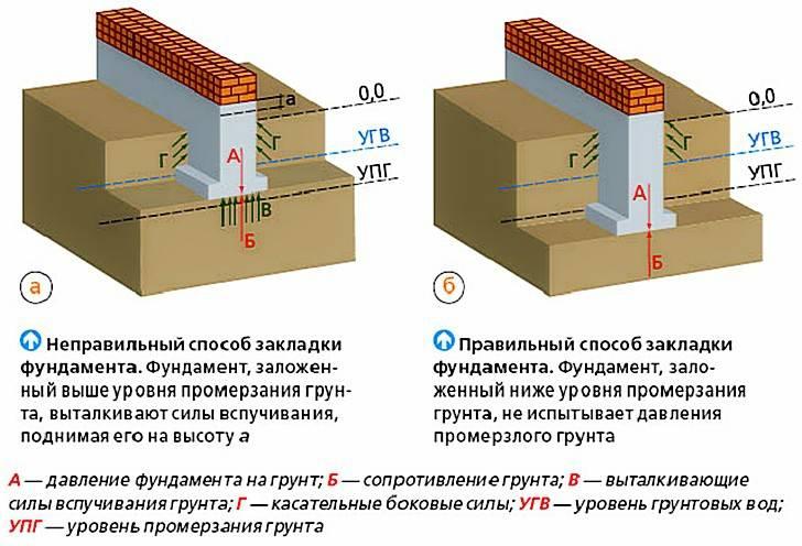 Схема закладки фундамента