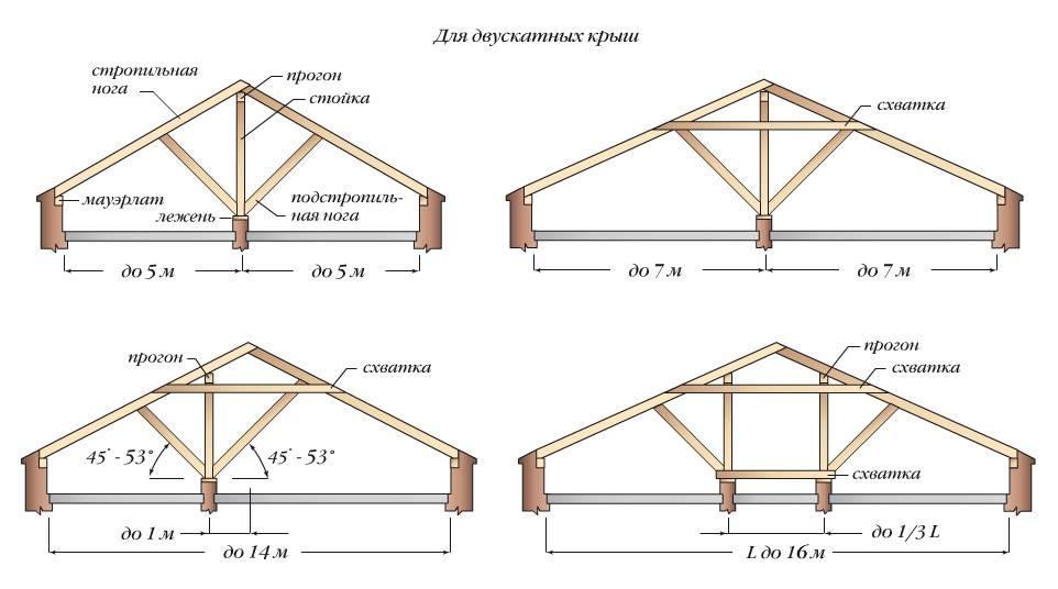 Стропильная система двухскатной крыши для бани