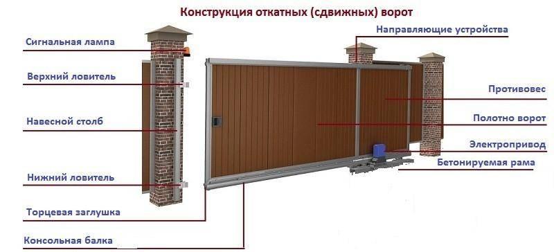 Откатные ворота с электроприводом своими руками