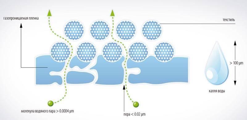 Пароизоляционный материал