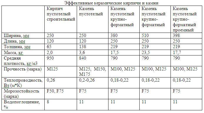 Расчетная таблица поможет узнать все необходимые параметры