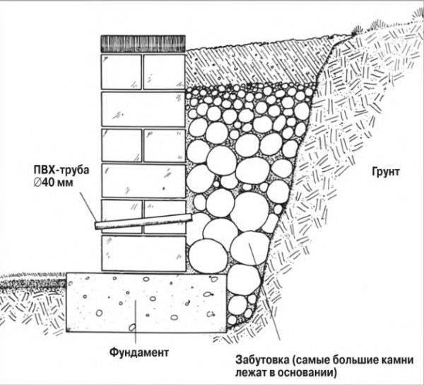 Схема стенки