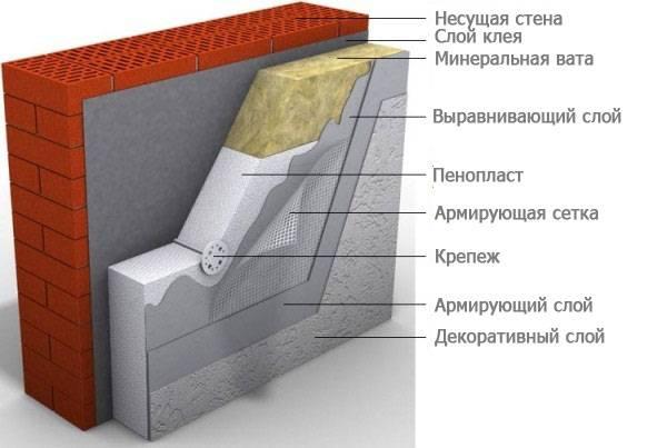 Составляющие утеплённой стены