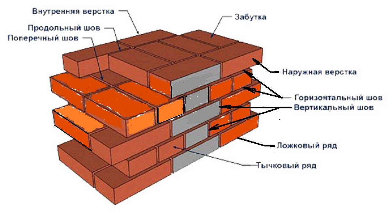 Кирпичная стена очень прочная и долговечная