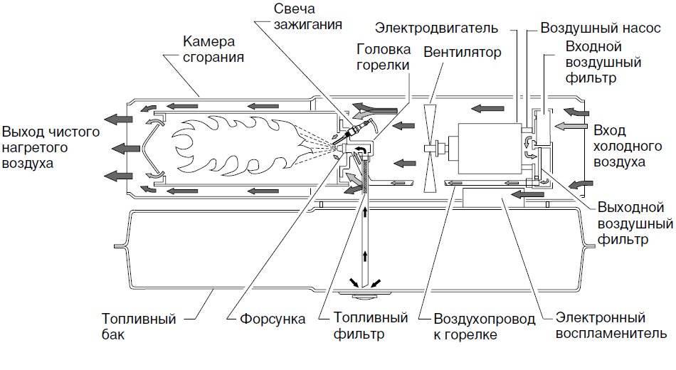 Устройство тепловой пушки