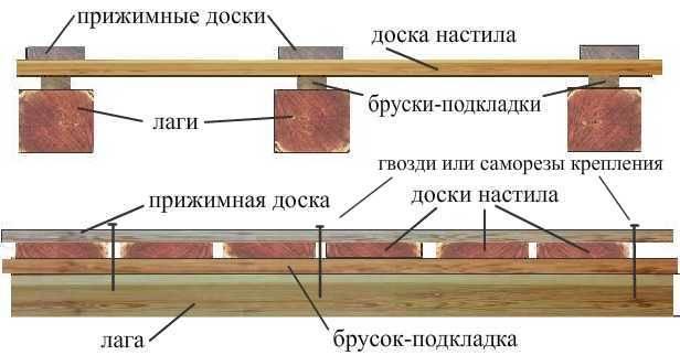 Обустройство деревянного пола начинается с установки лаг