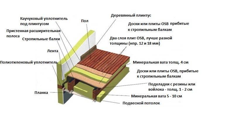 Только придерживаясь технологии можно добиться здоровой атмосферы на чердаке