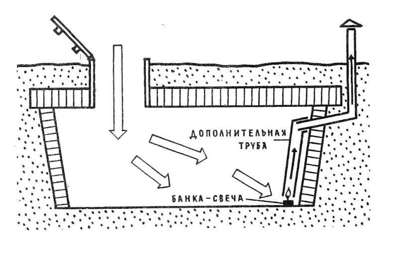 В подвале обустраивают входной и выходной канал