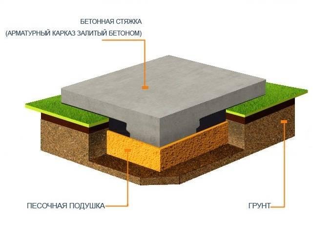 фундамент монолитная плита технология