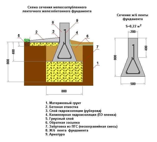 Сечение мелкозаглубленного фундамента